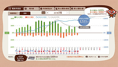 エコグラフ電気代収支画面の画像
