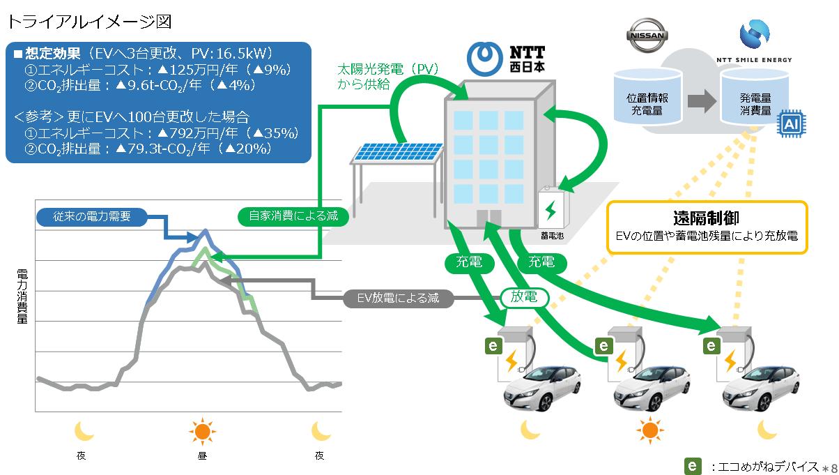エネルギーコスト・CO2削減トライアルイメージ図