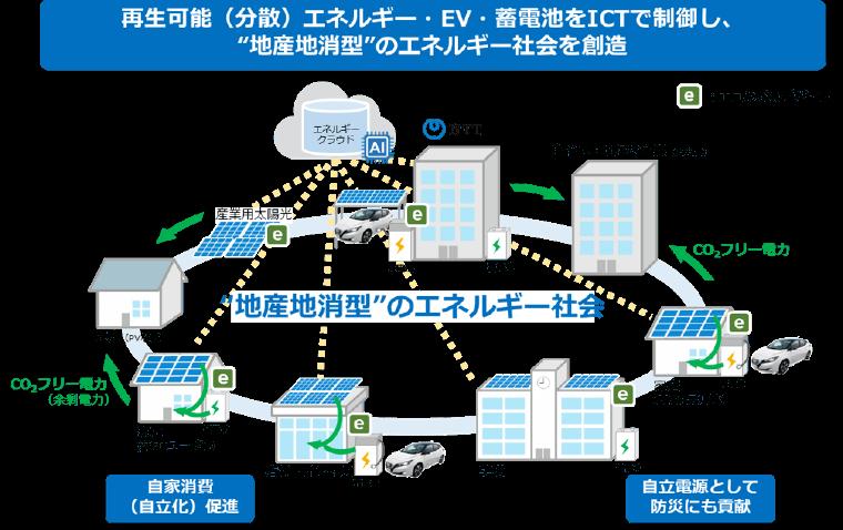 NTT西日本が考える地産地消型エネルギー社会の将来像