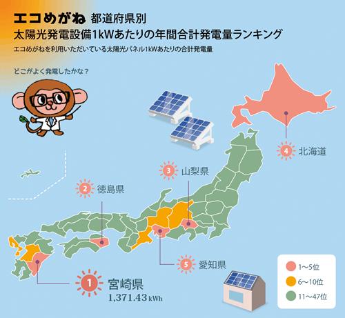 都道府県別年間発電ランキング