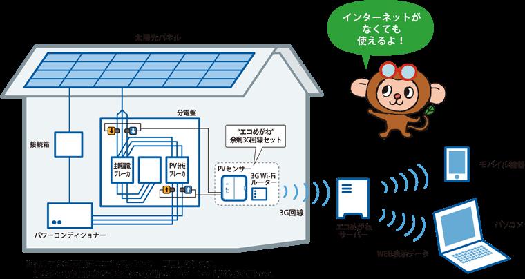 """『""""エコめがね""""余剰3G回線セット』システム図"""