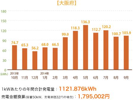 【例】大阪府の発電データ