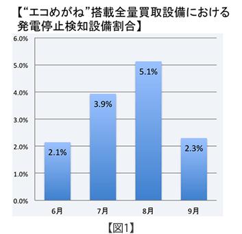 エコめがね搭載全量買取設備における発電停止検知設備割合