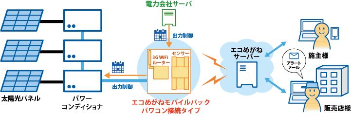 モバイルパックパワコン接続タイプシステム構成