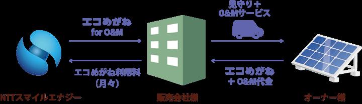 """""""エコめがね"""" for O&M サービススキーム """"エコめがね"""" for O&M サービススキーム"""