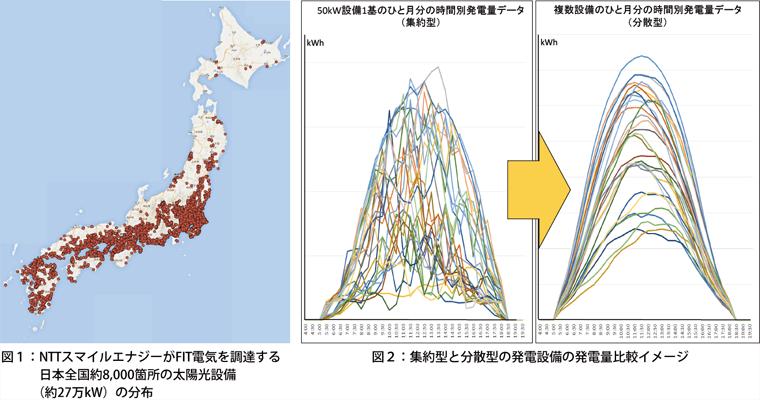 「NTTスマイルエナジーがFIT電気を調達する日本全国約8,000箇所の太陽光設備(約27万kW)の分布」と「集約型と分散型の発電設備の発電量比較イメージ」