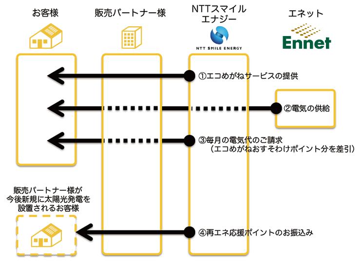 太陽の電気 サービス提供イメージ図