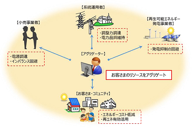 アグリゲーターによるサービスのイメージ図