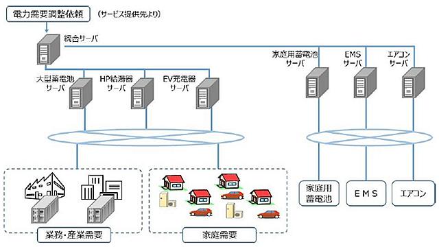 システム構成のイメージ図