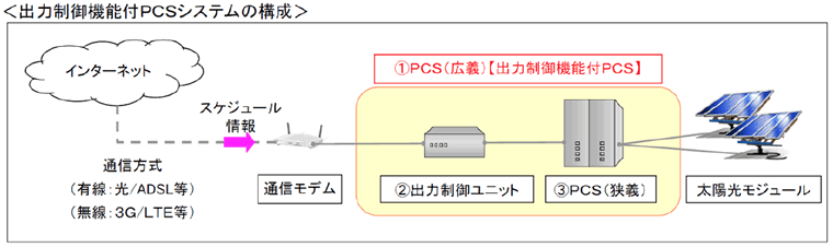 出力制御機能付PCSシステムの構成