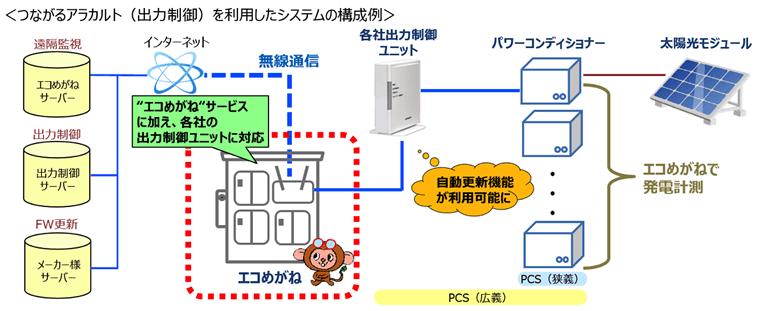 つながるアラカルト( 出力制御)を利用したシステムの構成例