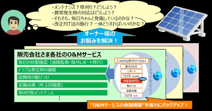 O&Mサービス提供の課題イメージ