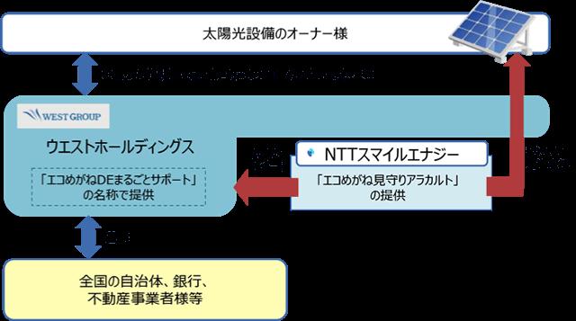 O&Mサービスの図