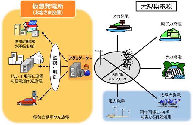 仮想発電所(お客さま設備)と大規模電源の図