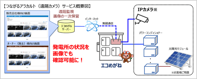 つながるアラカルト(遠隔カメラ)サービス概要図