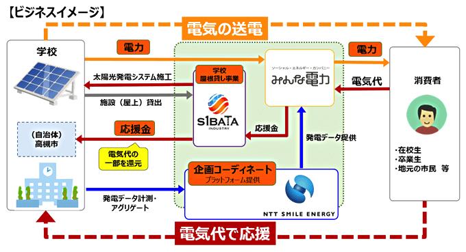 ビジネスイメージの図