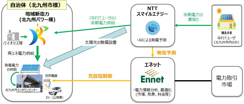 NTTスマイルエナジー 北九州市共同実証